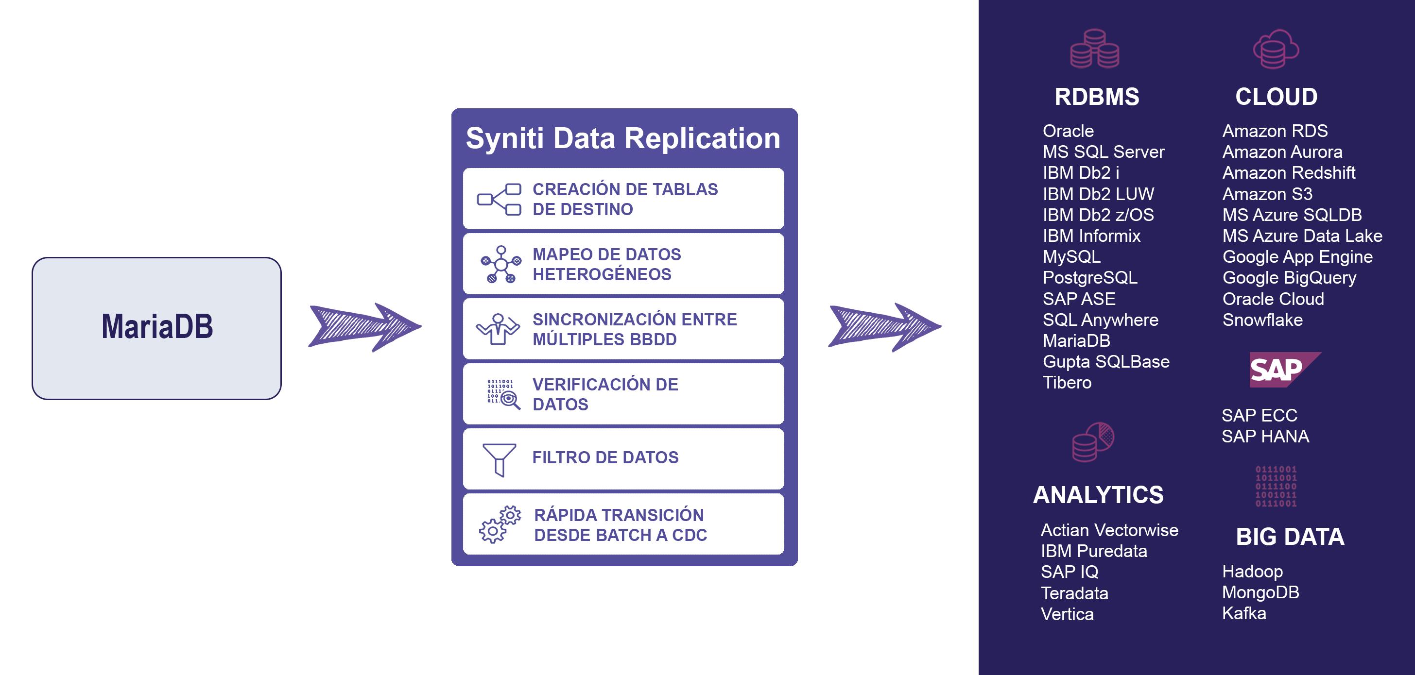 Esquema de replicacion de datos para MariaDB
