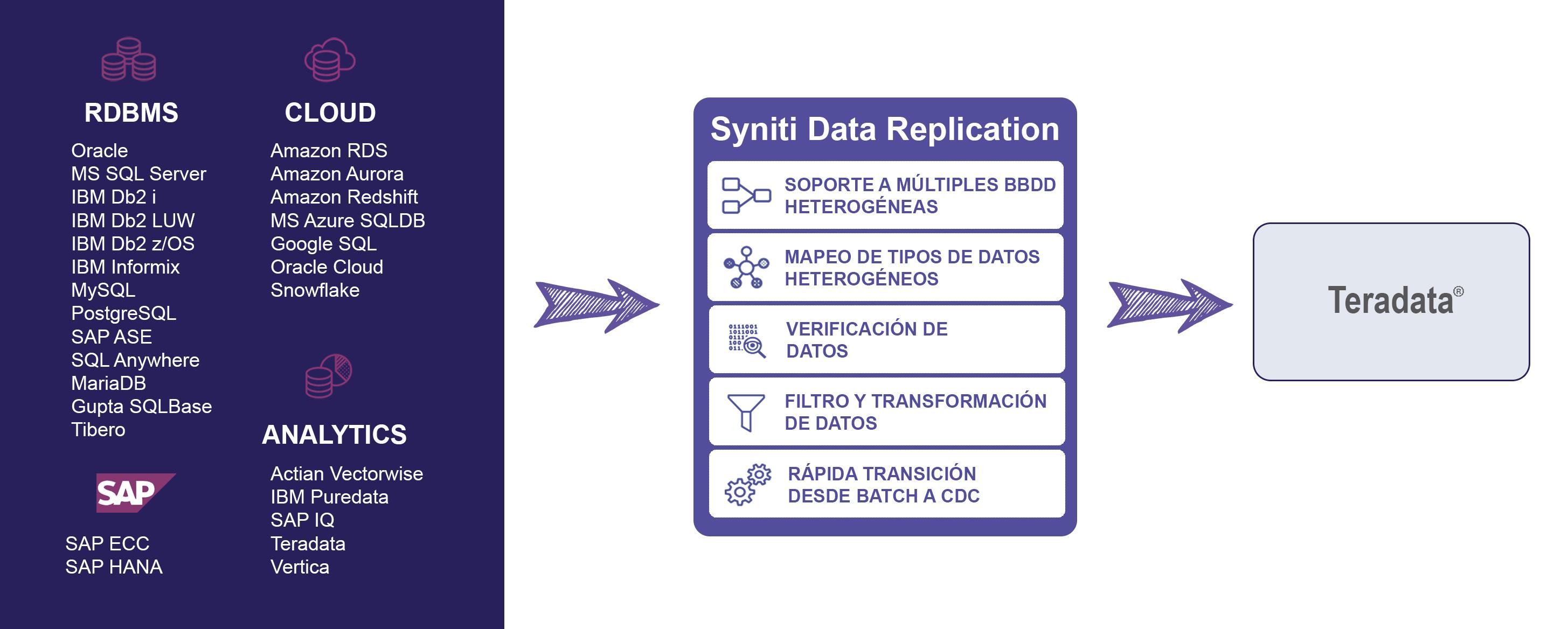 Esquema de replicacion de datos con Teradata