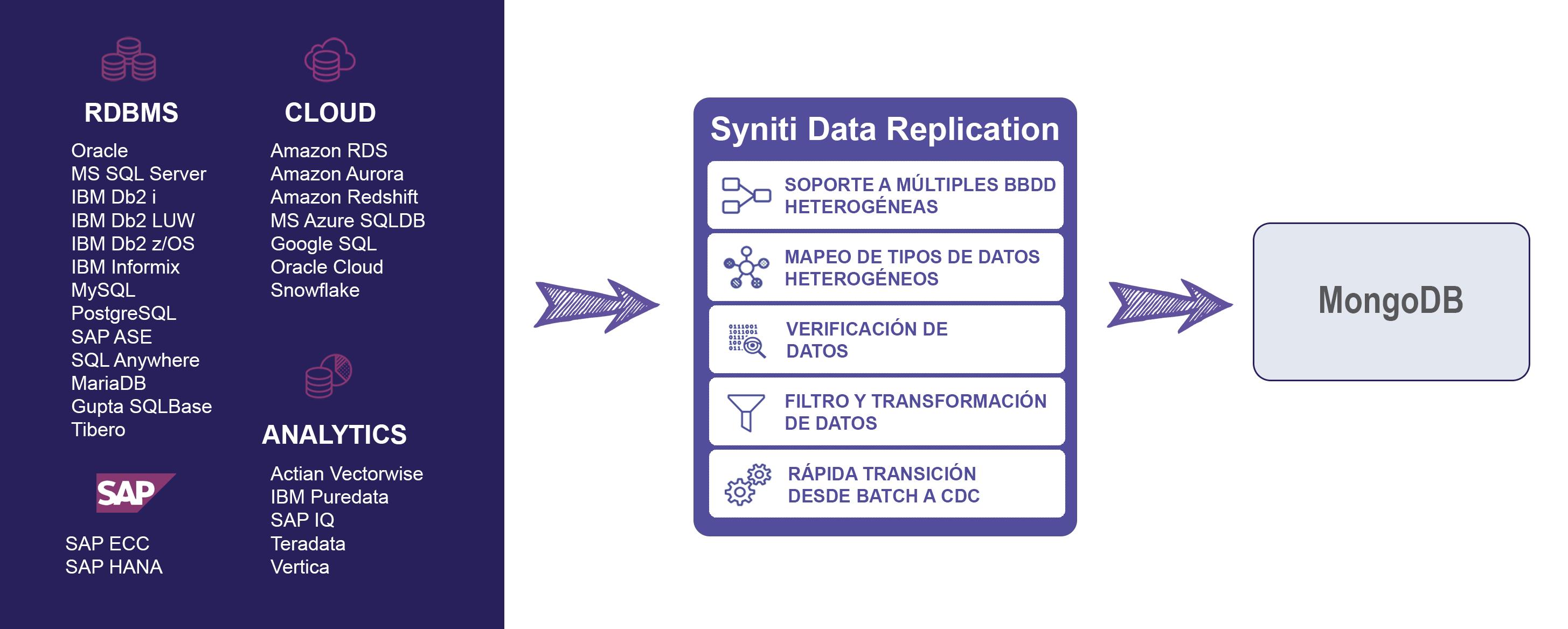 Esquema de replicacion de datos para MongoDB