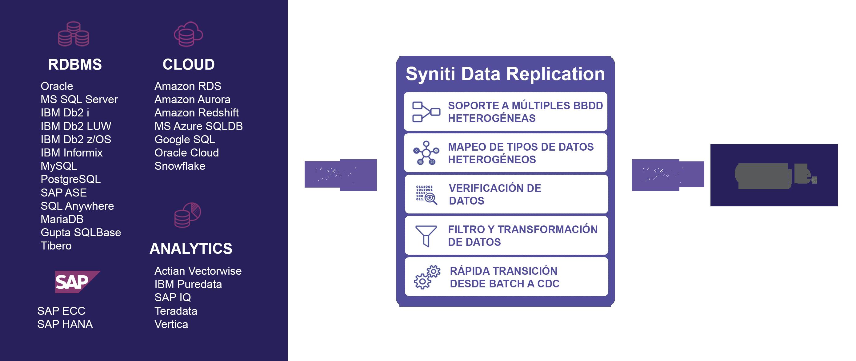 Esquema de replicación con Google Cloud Platform
